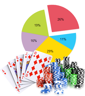 Pokerumfrage enthüllt interessante Statistiken