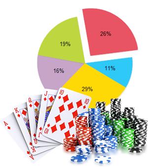 Pokerumfrage enthüllt interessante Statistiken
